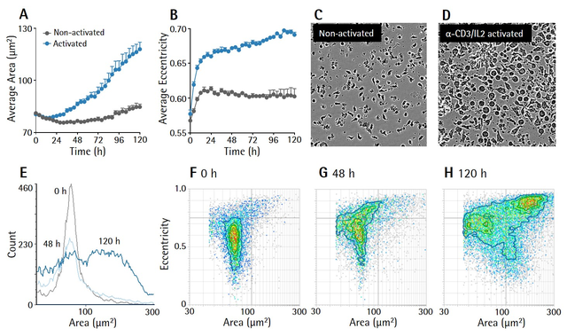Cell by Cell Subpupulation Figure 1a - Track changes in cellular parameters associated with T cell activation