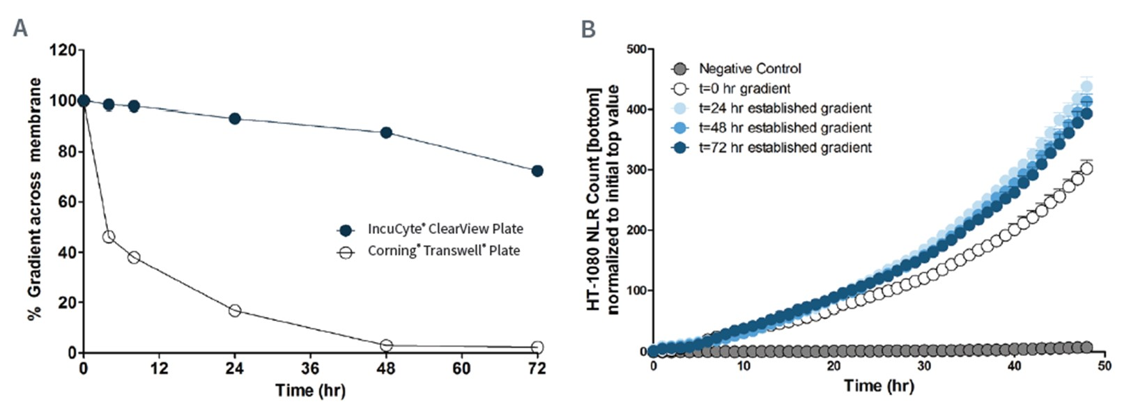 Evaluation of ClearView chemotaxis assay gradient