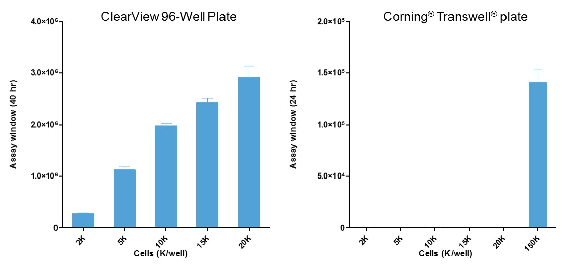 Cell usage comparison for the ClearView Plate and Corning® Transwell® system