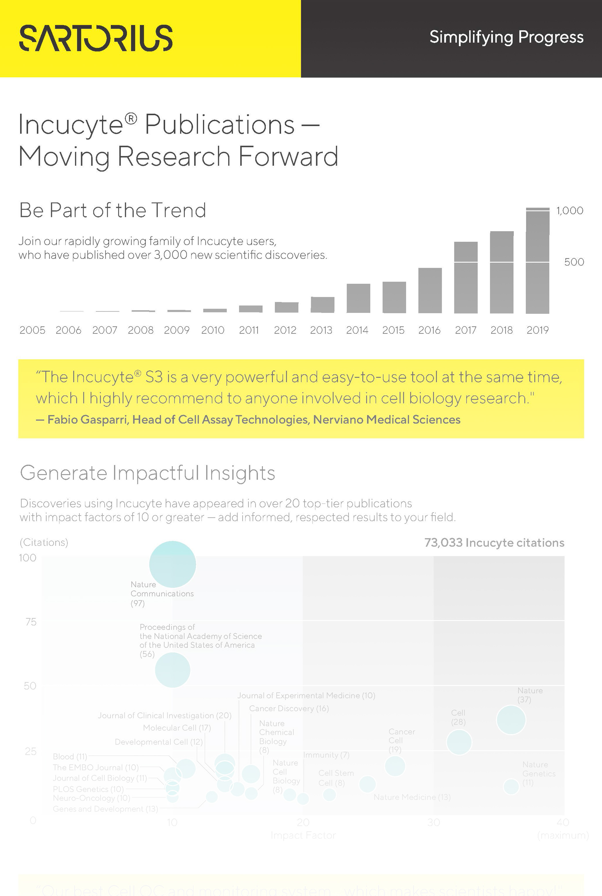Infographic: IncuCyte® Publications—Moving Research Forward