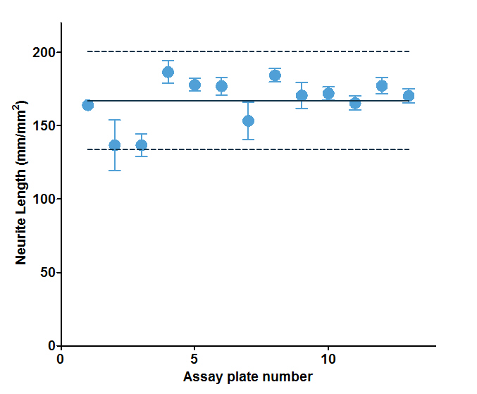 Assay stability over multiple days